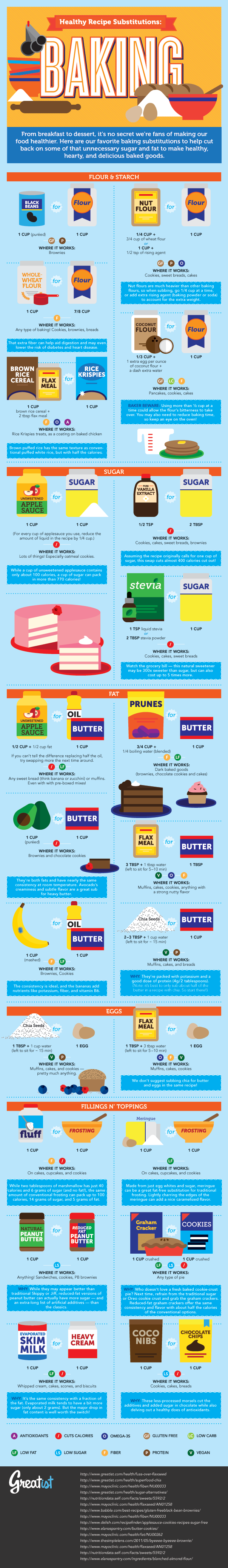 Image Source: Greatist.com | Healthy Baking Substitution Infographic